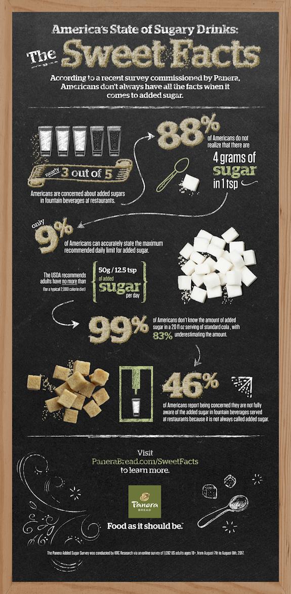 panera bread drink sugar